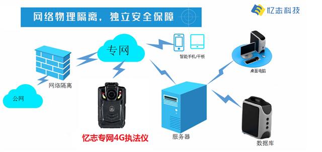 忆志4G执法仪在1.4G/1.8G政企专网上的应用(组图)