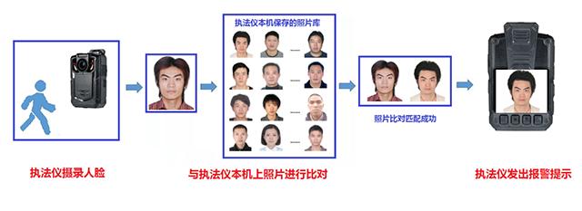 忆志科技推出带人脸识别功能的执法仪(组图)