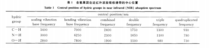 近红外光谱成像系统在液体安检中的应用(组图)