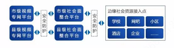 社会面资源大联网 大华股份边缘计算节点联网方案(组图)