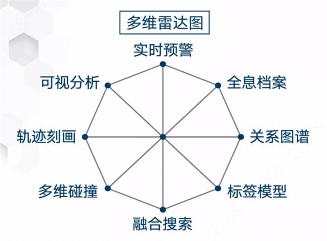 大华股份多维大数据 构筑全息感知平安城市(组图)