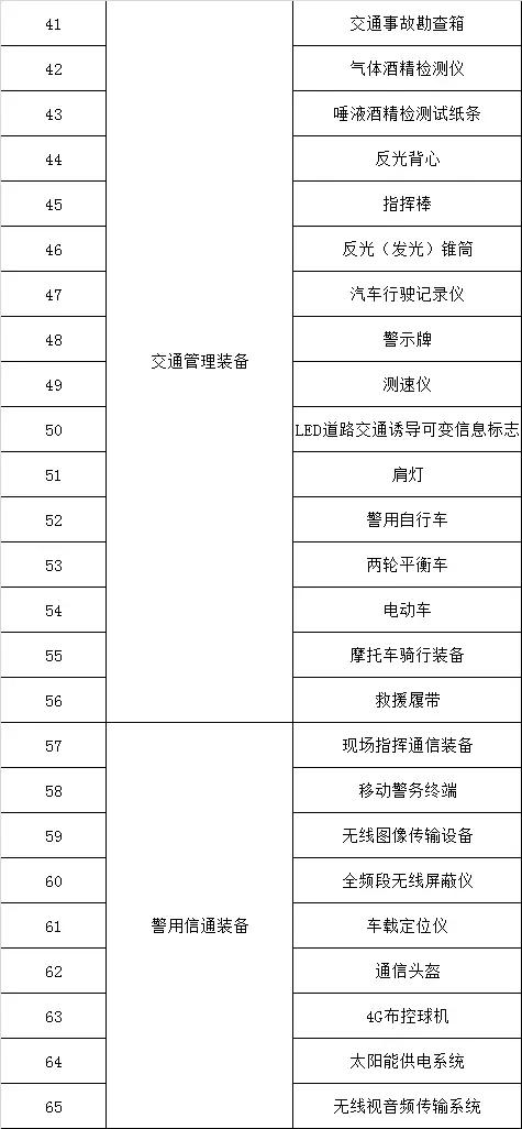 喜讯!杭州诚泰177包产品招标入围公安部警用装备采购中心(组图)