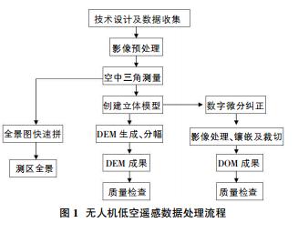 无人机低空遥感技术发展及行业应用概述(组图)