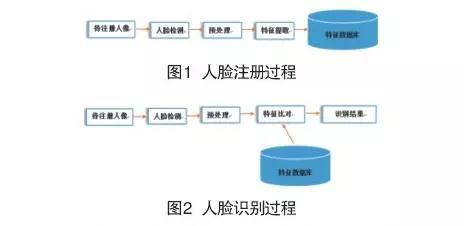 人脸识别多级架构体系在公安中的应用(组图)