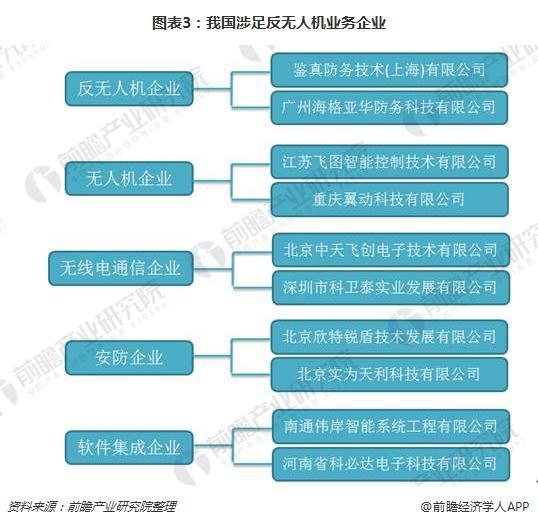 黑飞事件频出扩大反无人机行业需求 制约因素较多影响行业发展(组图)