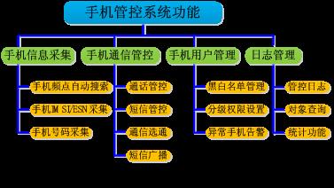 手机会议管控系统-CN