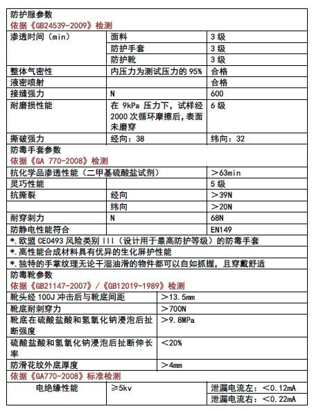 格斗者气密型防毒防化服(组图)