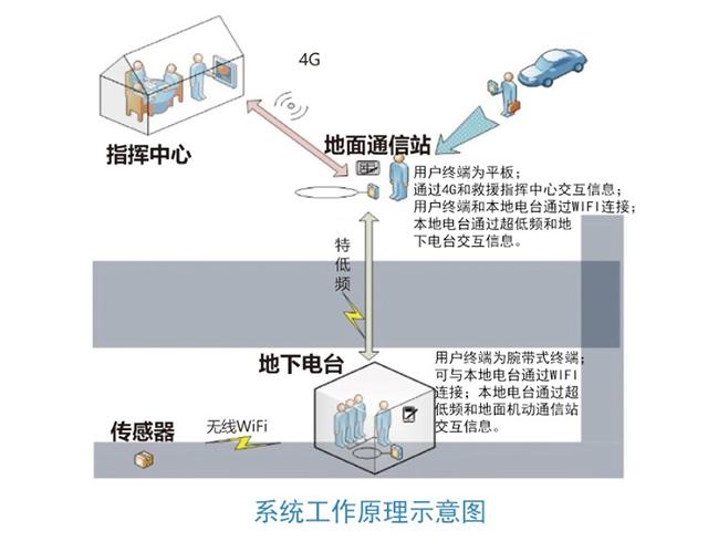 多能一体高效救援 朗森基助力构建应急救援能力体系(组图)