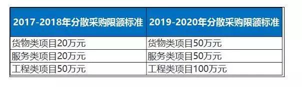 29省最新调整:400万以下不用公开招标,明确支持国产(组图)