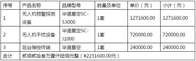 恭贺北京盛宏图成功中标南阳市公安局治安和出入境管理支队无人机反制设备采购项目(图)