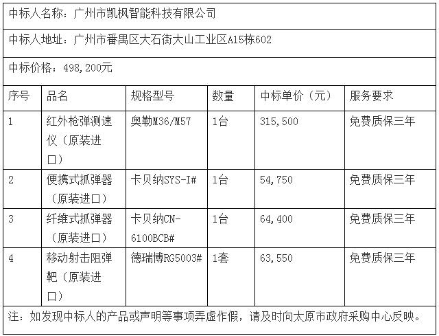 恭贺广州凯枫成功中标太原市公安局刑事技术实验室枪弹检测设备(原装进口)公开招标采购项目(图)