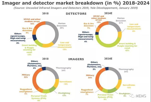 非制冷红外成像仪和探测器技术及市场趋势(组图)