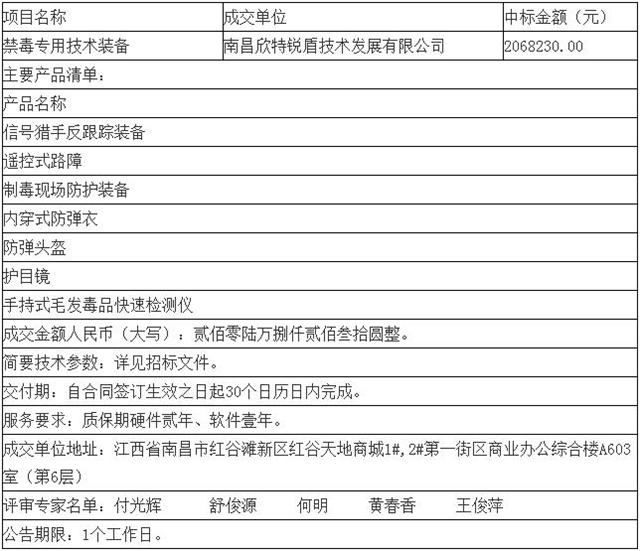 恭贺欣特锐盾成功中标宜春市公安局禁毒专用技术装备采购项目(组图)