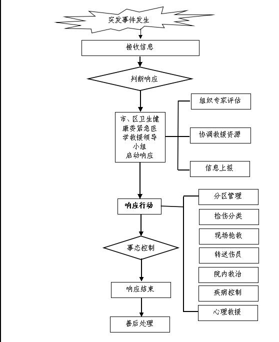北京市卫生健康委员会突发事件紧急医学救援应急预案(图)