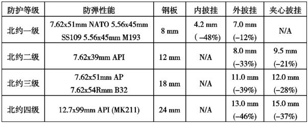 轻量化防弹材料应用