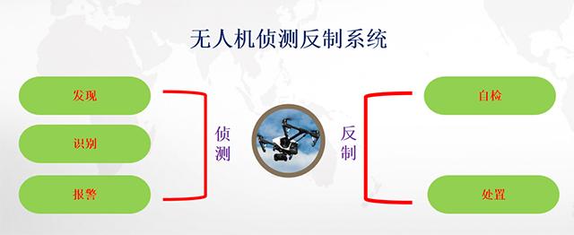 """遏制""""黑飞""""迫在眉睫  如何找到行之有效的监管模式?(组图)"""