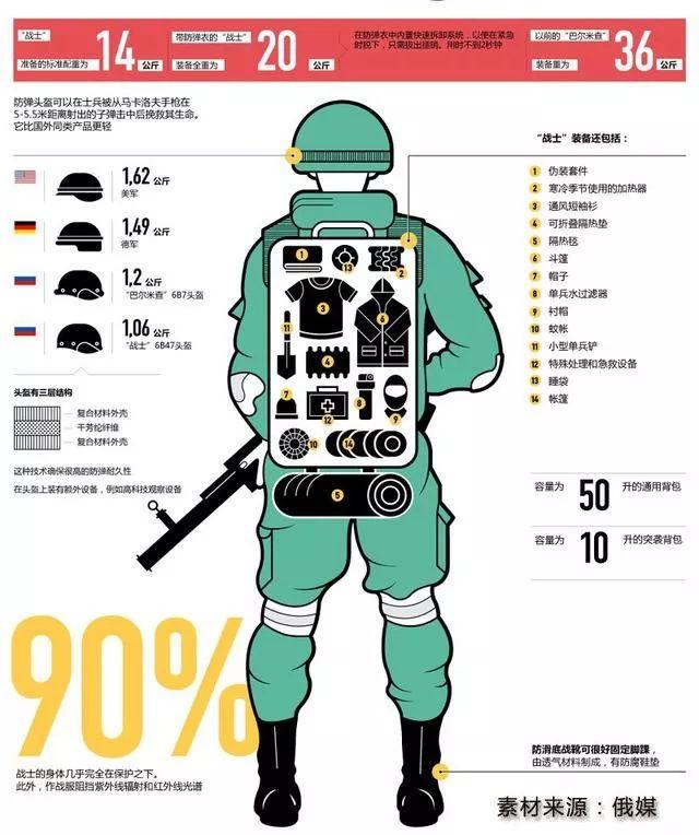 中国官兵首次试穿俄军最新单兵装备,可防10米外中口径穿燃弹(组图)