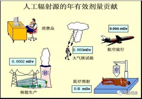 开学第一课 | 辐射安全小知识(附视频)