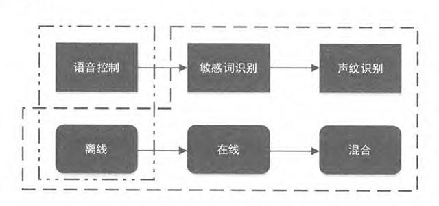 智能语音技术在执法记录仪中的应用研究