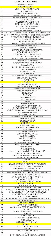 卫通安全-《军警用脉冲抓捕手套》项目入选广东省100项博士博士后创新成果!(组图)