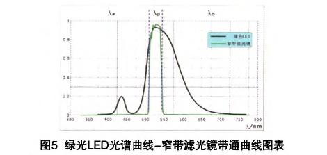 多光谱集成一体化勘查器材的设计与应用