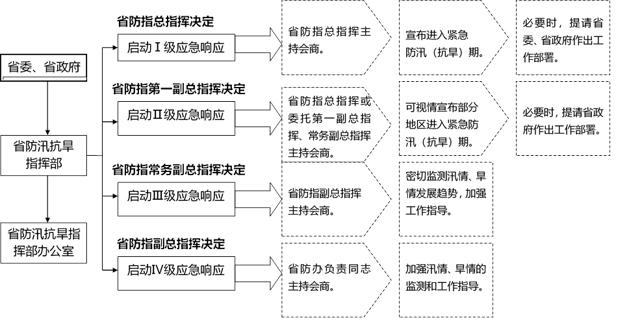 安徽省防汛抗旱应急预案