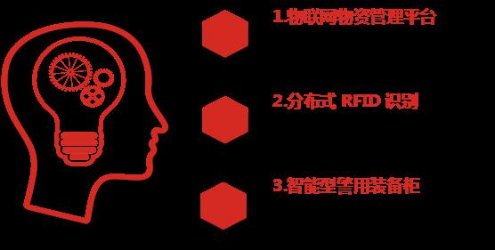 警用装备物资管理落实个人制 智能化管理装备好处多!(组图)