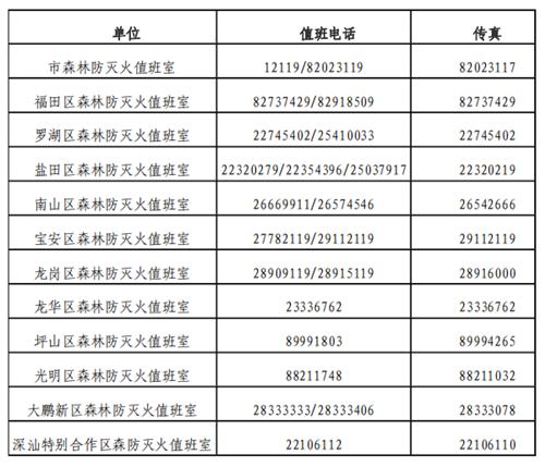 《深圳市森林火灾应急预案(2020年版)》