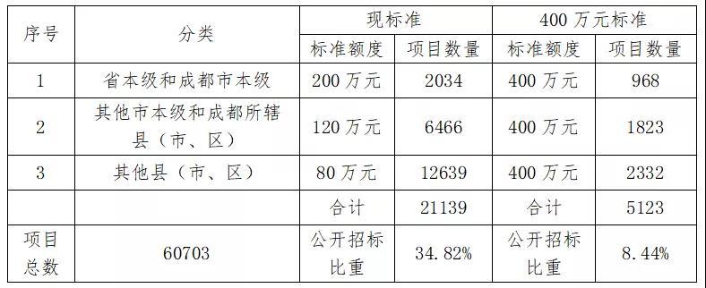 2020-2021政府集中采购目录及标准更新,这些省份有变化!