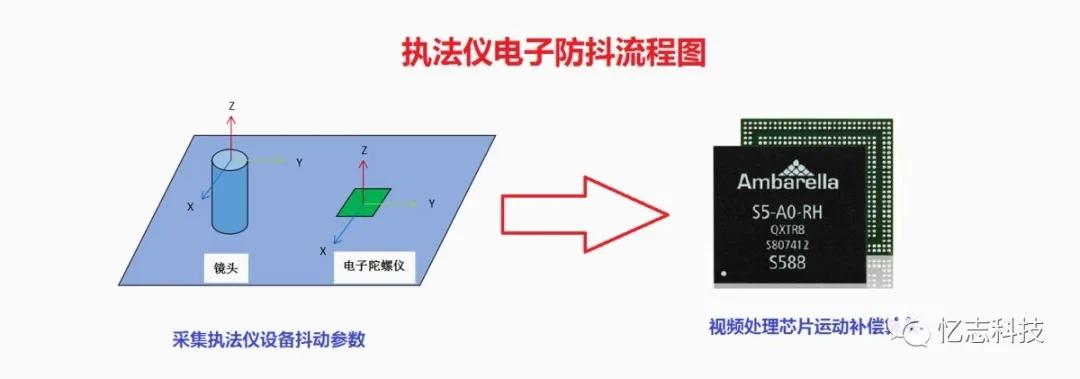 忆志科技电子防抖执法仪,让你的世界不再模糊!(组图)