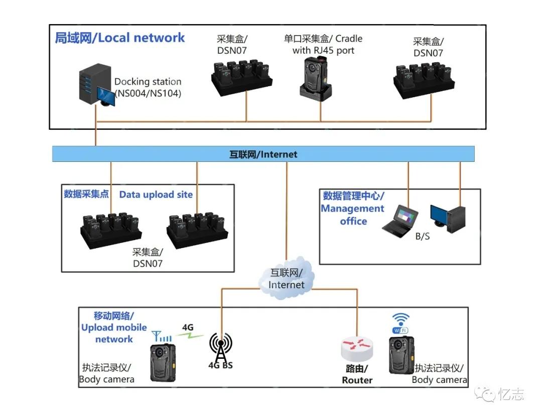 忆志网络采集系统—轻松实现执法数据云存储 低成本 易部署(组图)