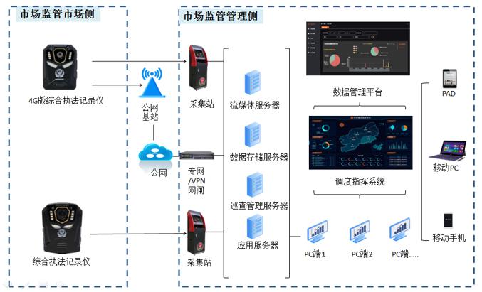 荣为执法记录仪——市场监管基层执法取证利器(组图)